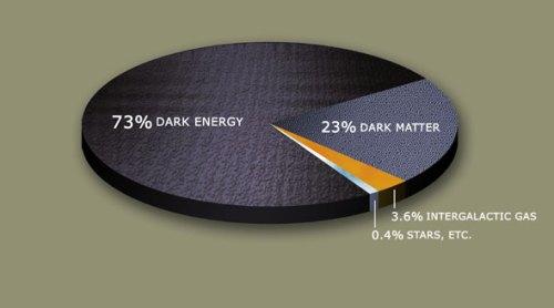 Dark_Matter_Pie